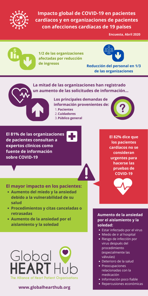 Impact on Patient Organisations - Spanish